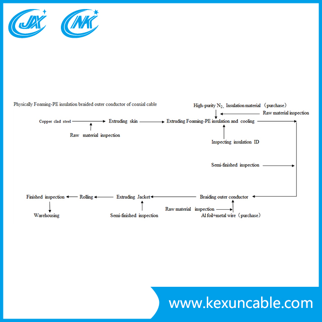 coaxial cable manufacturers-diagram